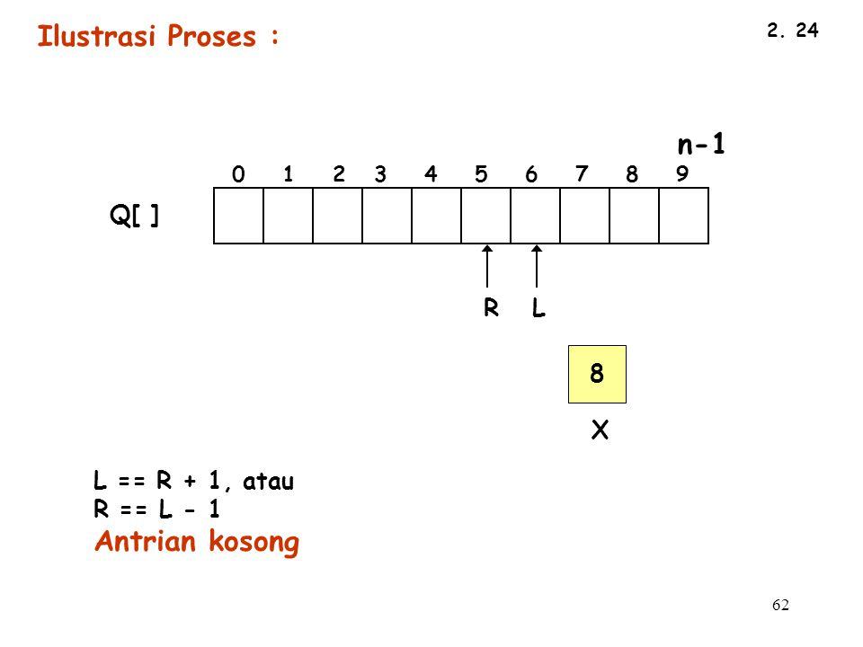 Ilustrasi Proses : Antrian kosong Q[ ] R L 8 X L == R + 1, atau